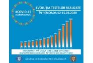 Evoluția testelor realizate în perioada 02-15.03.2020